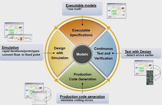 Executable UML Tutorial 2: Domain Analysis (Part 1)
