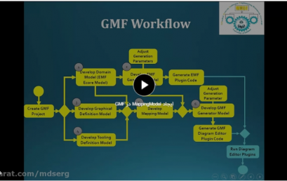 GMF Mapping Model